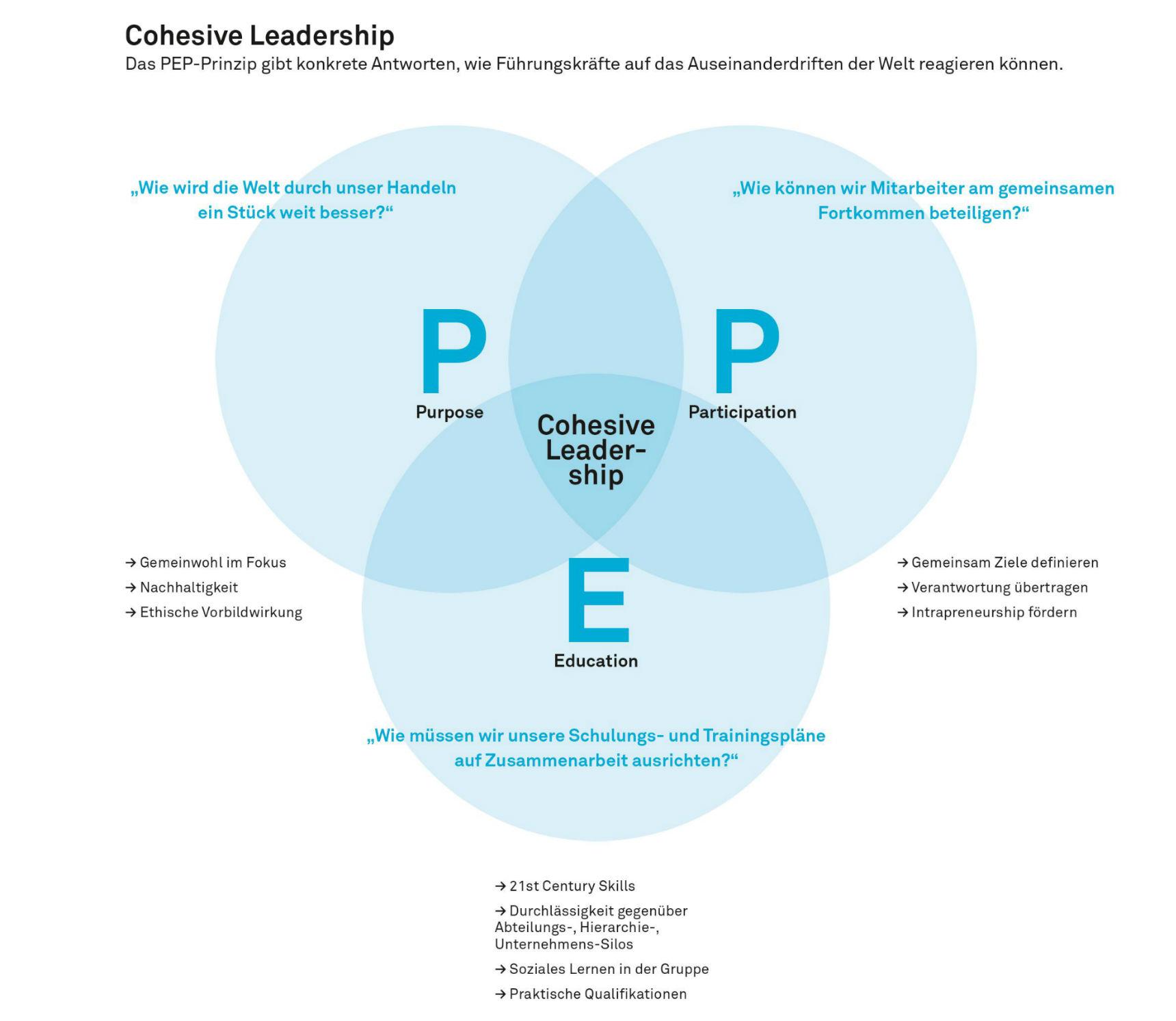 Führen mit PEP: Zusammenhalt erzeugen