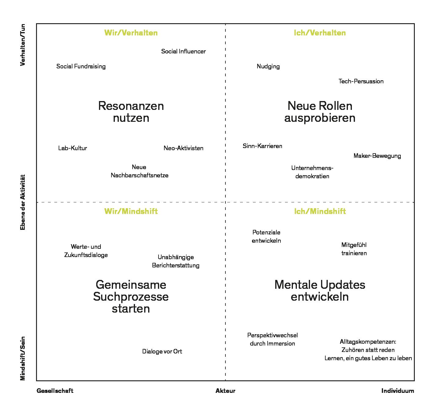 epub Stochastische versus deterministische Trends im Rahmen der Cointegration: Bayesianische Simulationsstudien 1996